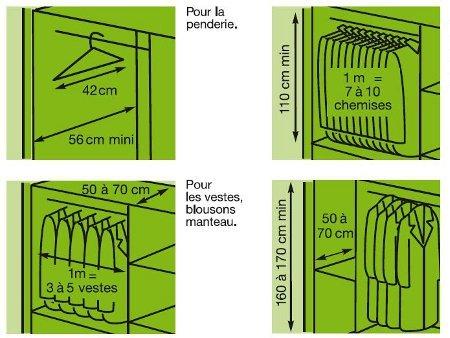 Profondeur Placard Coulissant - Photos-Placard.Com
