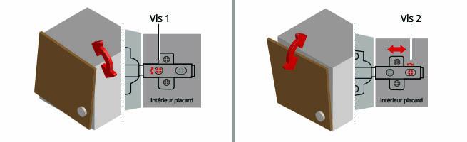 regler porte de placard
